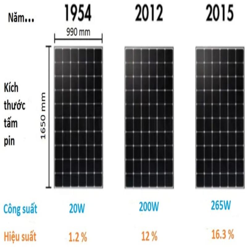 sự phát triển pin năng lượng mặt trời qua các năm